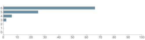 Chart?cht=bhs&chs=500x140&chbh=10&chco=6f92a3&chxt=x,y&chd=t:66,25,6,2,0,0,0&chm=t+66%,333333,0,0,10|t+25%,333333,0,1,10|t+6%,333333,0,2,10|t+2%,333333,0,3,10|t+0%,333333,0,4,10|t+0%,333333,0,5,10|t+0%,333333,0,6,10&chxl=1:|other|indian|hawaiian|asian|hispanic|black|white